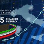 Via libera ai 235 miliardi di euro del Piano Nazionale Ripresa e Resilienza